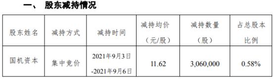 國機精工股東國機資本減持306萬股 套現3555.72萬