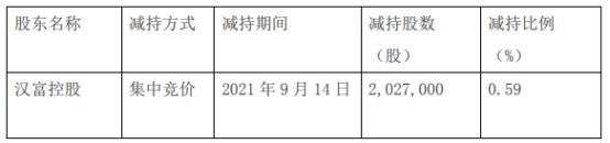 *ST全新股東漢富控股減持202.7萬股  占股本比例為0.59%