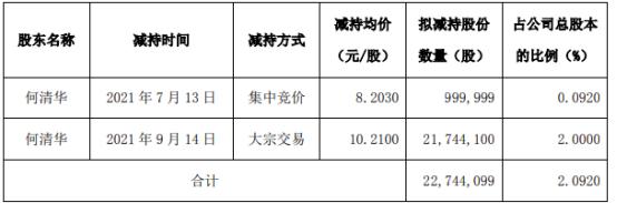山河智能股東何清華減持2274.41萬  套現2.3億元
