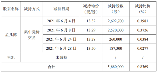 武漢凡谷股東孟凡博減持566萬股  上半年公司凈利1.29億