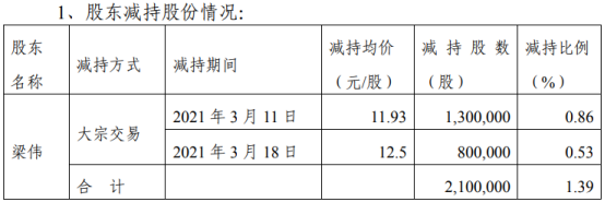金运激光股东梁伟减持210万股 套现2550.9万
