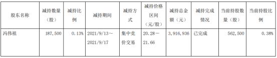 新宏泰股东冯伟祖减持18.75万股 价格区间为20.28-21.66元/股
