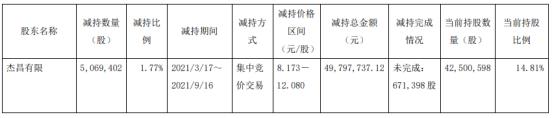 赛福天股东杰昌有限减持506.94万股 价格区间为8.173-12.08元/股