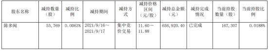 成都燃气股东陈多闻减持5.58万股 价格区间为11.60-11.88元/股