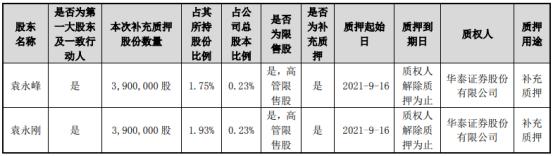 东山精密2名控股股东合计质押780万股 占公司总股本比例的0.46%