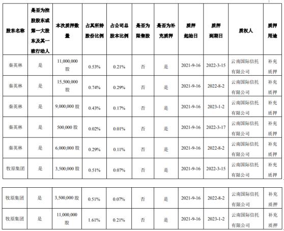 牧原股份2名控股股东合计质押6000万股 占公司总股本比例的1.14%
