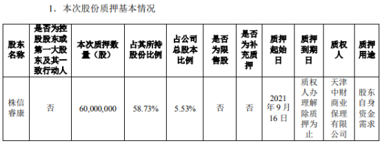 ST奥马股东株信睿康质押6000万股 占公司总股本比例的5.53%