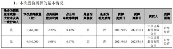 貝達藥業控股股東凱銘投資合計質押580萬股  占所持股份的7.25%