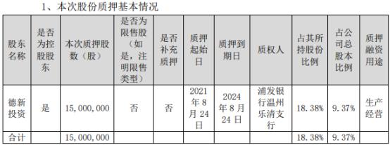 *ST德新控股股東德新投資質押1500萬股  至2024年8月24日