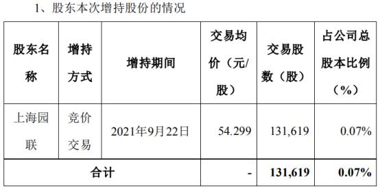 上海鋼聯股東上海園聯增持13.16萬股 耗資714.68萬