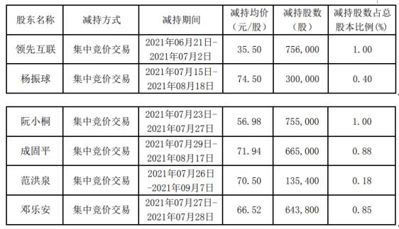 英搏爾6名股東合計減持325.52萬股  套現合計約1.16億