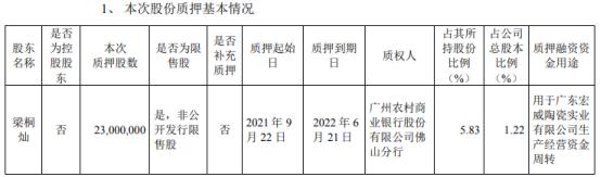 科达制造股东梁桐灿质押2300万股 占公司总股本比例的1.22%