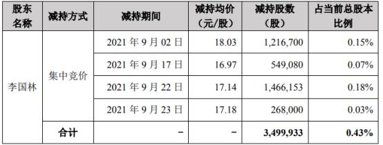 美亚柏科股东李国林减持349.99万股 价格区间为16.97-18.03元/股
