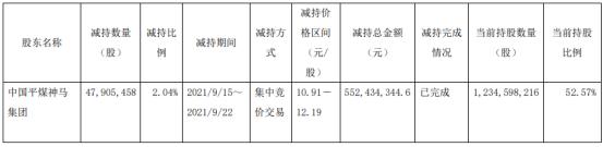 平煤股份控股股东中国平煤神马集团减持4790.55万股 价格区间为10.91-12.19元/股