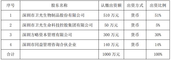 衛光生物擬對外投資510萬元設立控股子公司
