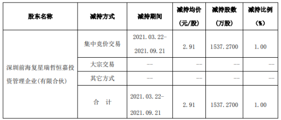 廣田集團股東深圳恒嘉減持1537.27萬股