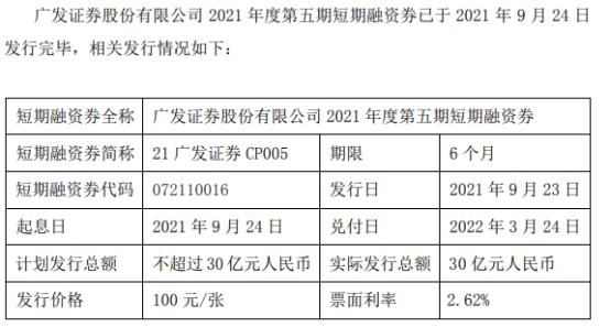 广发证券发行30亿元短期融资券 期限为6个月