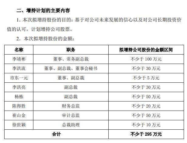 新纶新材高管集体增持:总裁廖垚将增持2000万元股票