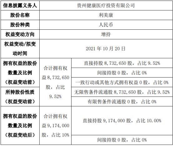 利美康股东通过大宗交易方式增持44.14万股
