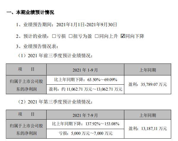 青松股份三季度亏损5000万元~7000万元 去年同期盈利1.32亿元