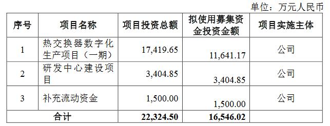 邦德股份拟变更公开发行上市板块 计划发行不超2328.75万股