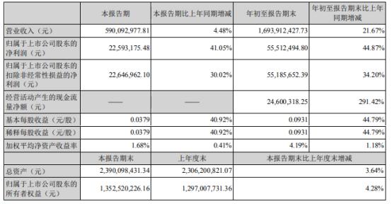 北大医药前三季度营业收入增长21.67% ...