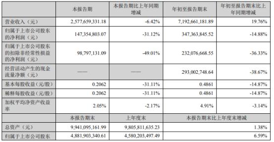 金圆股份前三季度营业收入同比增长19.76%