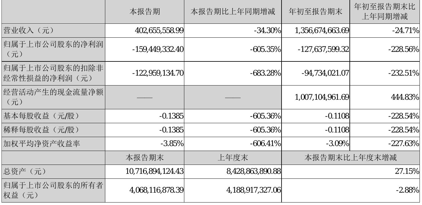 罗牛山2021年前三季度营业收入13.6亿元 同比减少24.71%