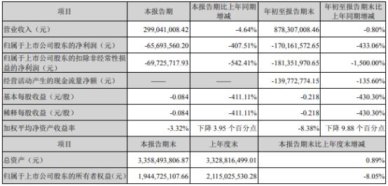 金财互联2021年前三季度实现营业收入8.78亿元 同比下滑0.8%