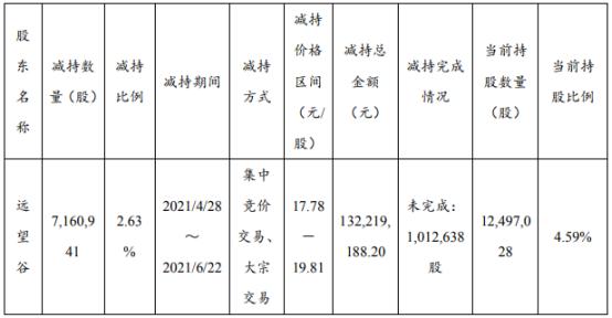 思维列控股东远望谷减持716.09万股 价格区间为17.78-19.81元/股