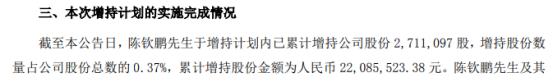 齐心集团董事长陈钦鹏斥资2208.55万元增持271.11万股